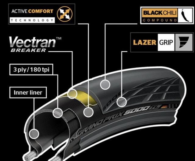 Continental Grand Prix GP 5000 700 x 32 all black