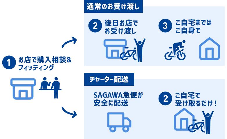 チャーター配送サービススタート!